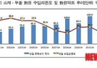 [부품소재 상반기 무역동향]대일수입의존도 크게 완화