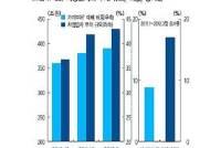 [금융안정보고서]'자영업자·저소득층·과다차입'…가계부채 뇌관
