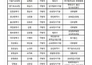 16개 시도교육청 감사담당관 중 전북만 무자격자?