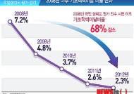 [그래픽] 2008년 이후 기초학력미달 비율 변화