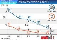 [그래픽] 서울 강남·북간 기초학력미달비율 격차