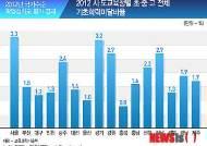 [그래픽]2012 시・도교육청별 초・중・고 전체 기초학력미달비율