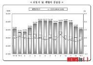 [종합]1월 신규취업자수 32.2만명 ↑…20대 취업은 아직도 '한파'