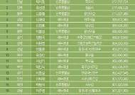[그래픽] 2012년도 국회의원후원회 후원금 TOP 20