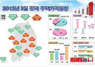 3월 전국주택매매가격 12개월↓…전세값 7개월↑