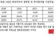 국회예산처, '국가장학금, 부실대학 생존 시드머니 부작용 낳아'