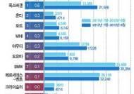 [그래픽]수입차 브랜드별 판매량 증가율 순위