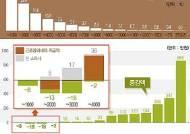 [그래픽] 소득세 개편에 따른 계층별 평균 세부담 변화
