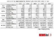 국회예산처, 2017년 국가채무 정부 예상보다 16조원 더 발생