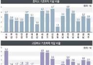 [그래픽]시·도교육청별 중·고 기초학력 미달 비율