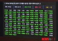 국회, 개인정보 유출 관련 국정조사계획서 승인
