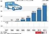 [그래픽] 자동차 산업 무역수지 현황