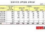 [종합]KT ENS 지급보증 1000억원대 어음 부도