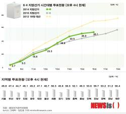 <!HS>지방선거<!HE> 투표율, 오후 <!HS>4<!HE>시 49.1%…서울 49.<!HS>6<!HE>%, 대구 44.7%