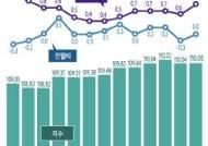 [그래픽] 최근 월별 소비자물가 동향