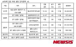 KTX역세권 아파트 인기 '후끈'