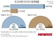 [그래픽]초고도비만 인구의 사망위험률