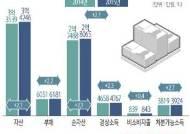 [그래픽]우리나라 가구의 경제 상황