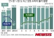 [그래픽]연도별 12월 및 최근 월별 소비자 물가 동향