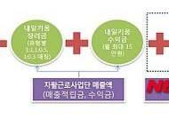 부산시, 자활사업 참여자 '내일키움통장' 지원확대