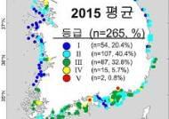 """수과원 """"전국 주요 양식어장 주변해역 수질 양호"""""""