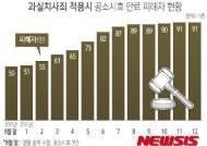 [그래픽]과실치사죄 적용시 공소시효 만료 피해자 현황