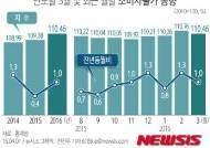 [그래픽]연도별 3월 및 최근 월별 소비자물가 동향
