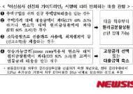 [非수도권 여신심사 강화③]주담대 여신심사 가이드라인이란?