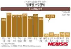 [그래픽]LNG탱크 입찰담합 업체별 수주금액