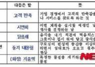 국립국어원, '젠트리피케이션'→ '둥지 내몰림' 어때요?