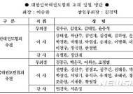 통합 대한민국태권도협회, 초대 임원 구성 완료