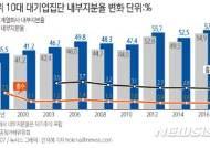 10대 그룹 총수, 0.9% 지분율로 경영권 장악