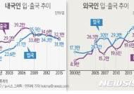 [그래픽]국제 인구이동 추이