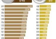 [그래픽]삼계탕·냉면 지역별 가격 현황