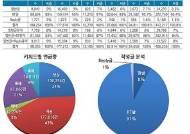 세월호 부정적 여론 확산 조직적 SNS…90%가 리트윗