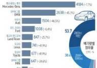 [그래픽] 7월 수입차 브랜드별 등록 현황