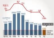 [그래픽]전력 공급 예비력 현황