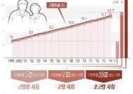 [그래픽] 고령화율 변화 추이