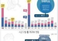 [2015 인구주택총조사]우리나라 총인구 5107만명…수도권에 49.5% 몰려