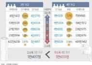 [그래픽] 소득분위별 전기요금 비교