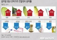 [그래픽] 생필품 평균 판매가격 전월대비 등락률