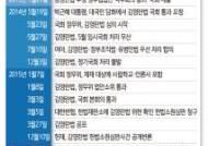 '김영란법' 시대…접대·불공정 개선 등 사회 전반 큰 변화