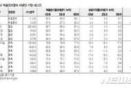 """""""트럼플레이션 현실화 국면엔 매출원가율 하락株에 주목해야"""""""