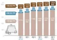 가계부채 '1300조' 돌파 임박…1년새 130조9000억 폭증