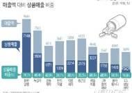[제약사 3분기 결산]10대 기업 매출액 절반이 '상품매출'…유한양행·제일약품 '최다'