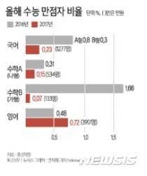 [그래픽]올해 수능 국어·영어·수학 만점자 비율