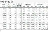 코스닥, 바닥찍고 상승세…건강관리·반도체株 '비중확대'