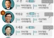 [그래픽]역대 최장수 서울시장