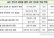 [실손보험 대수술③]'천차만별 진료비' 잡는다…비급여 항목 표준화