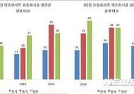 국내 유통·제조업체간 '상생지수', 한·중·일 3국 중 최하위